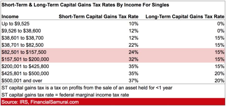 Capital Gain Tax Rates Single Taxpayer